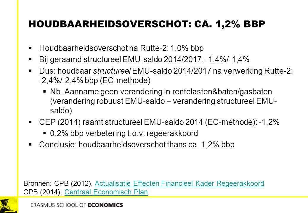Houdbaarheidsoverschot: ca. 1,2% bbp