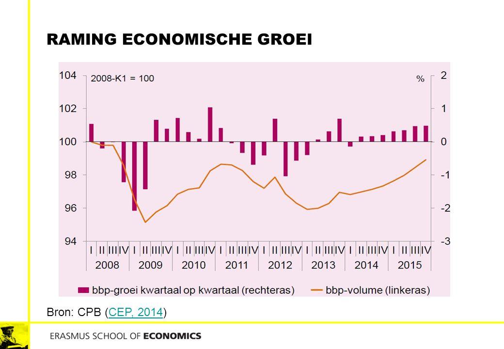 Raming Economische groei