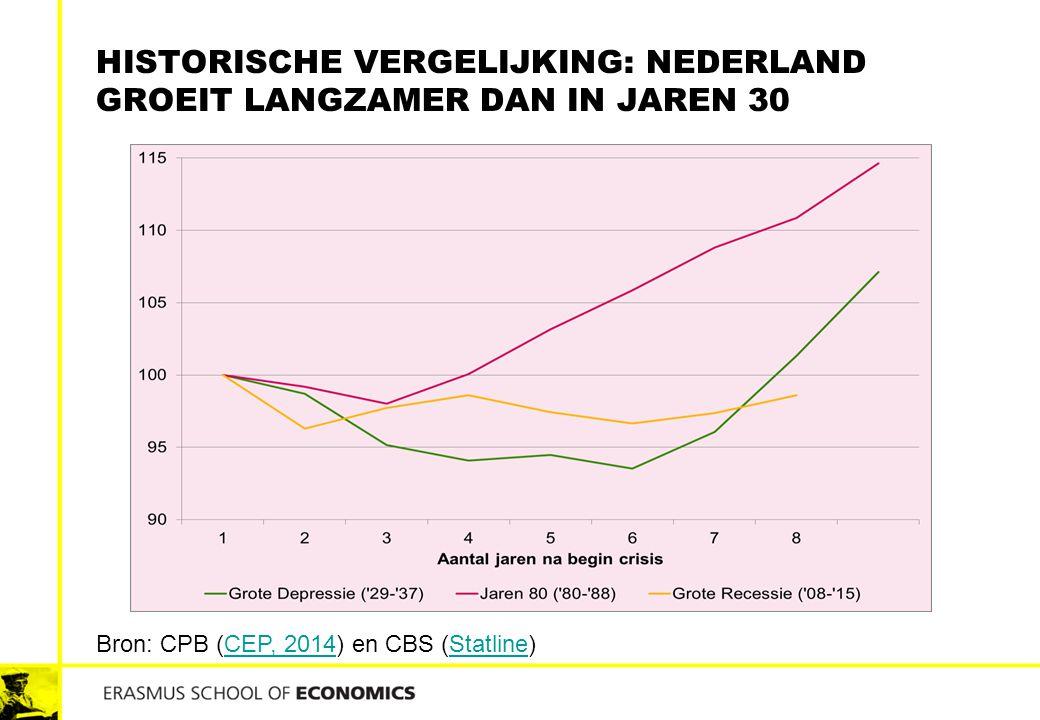 historische vergelijking: Nederland groeit langzamer dan in jaren 30