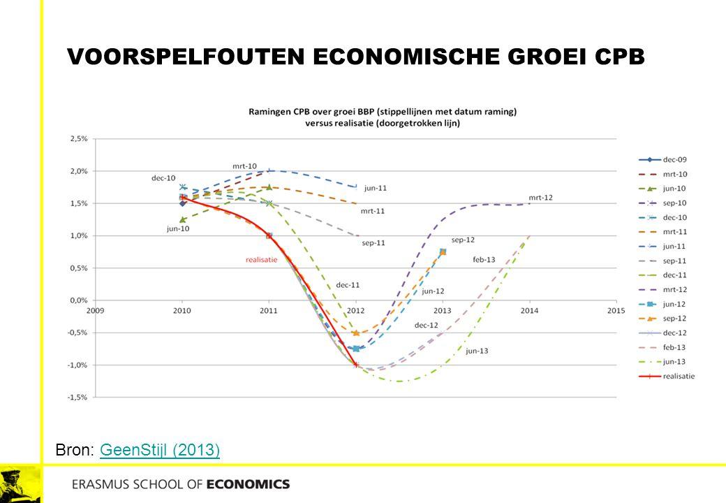 Voorspelfouten economische groei cpb