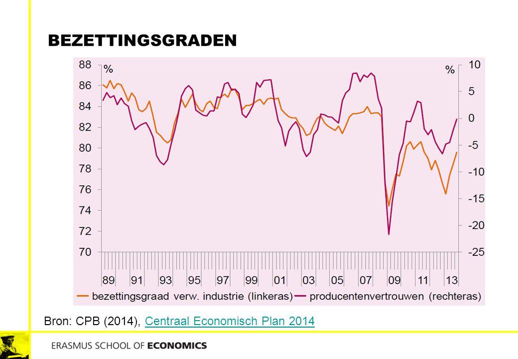 Bezettingsgraden Bron: CPB (2014), Centraal Economisch Plan 2014