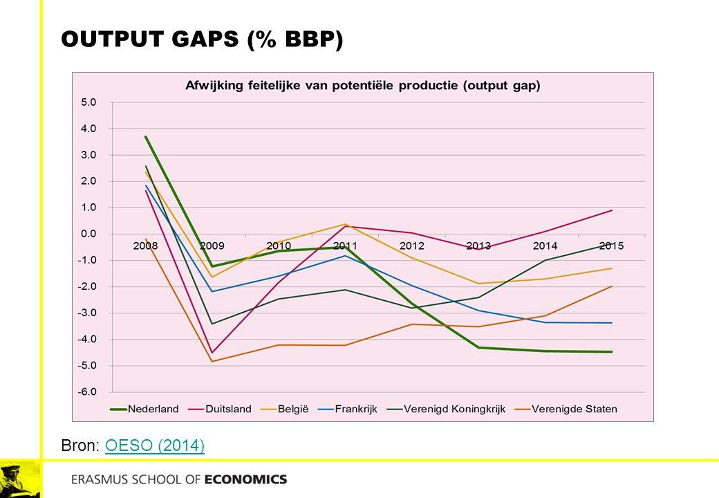 Output gaps (% BBP) Bron: OESO (2014)