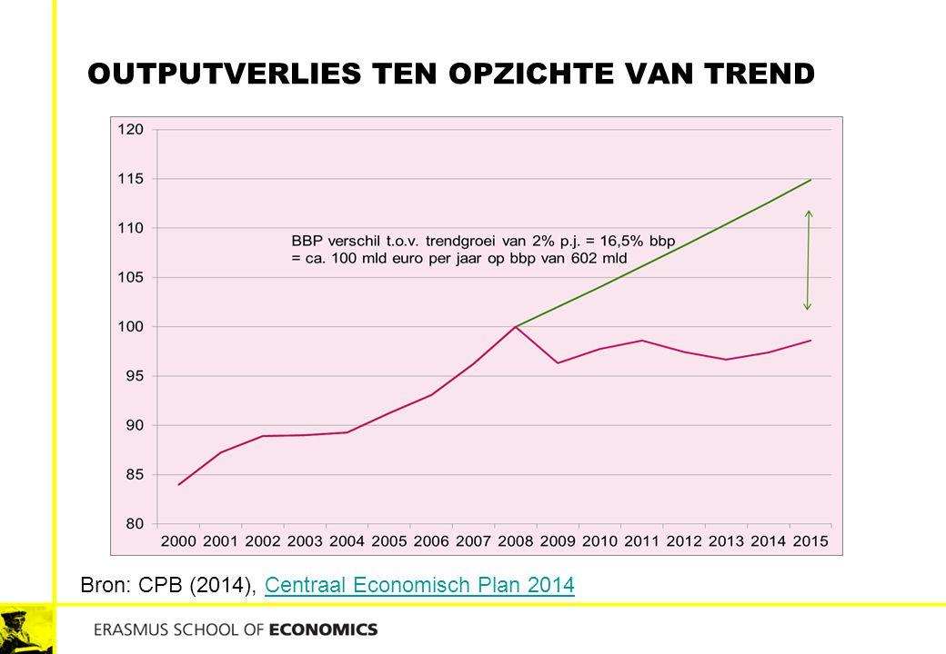 outputverlies ten opzichte van trend