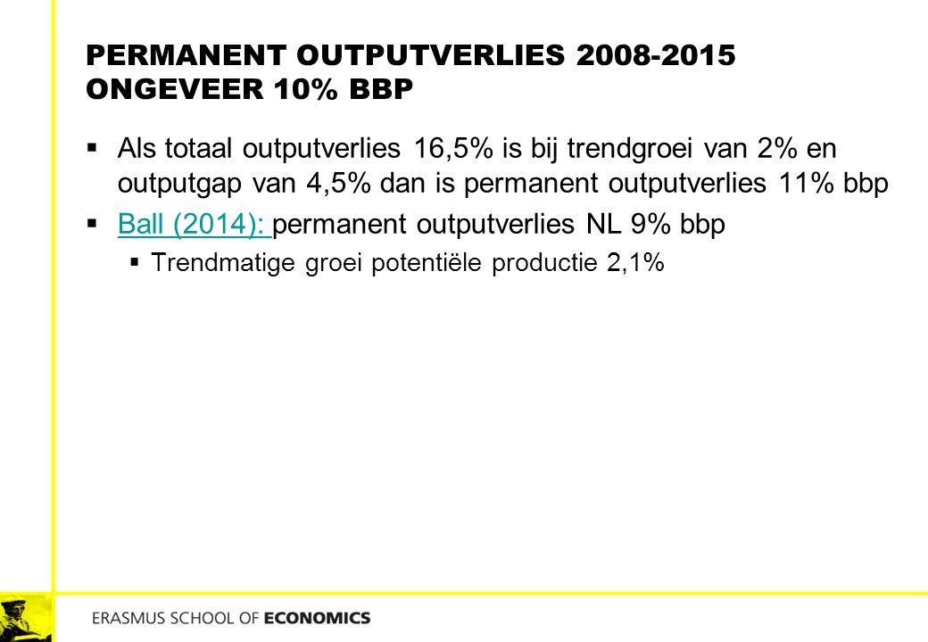 Permanent outputverlies 2008-2015 ongeveer 10% bbp