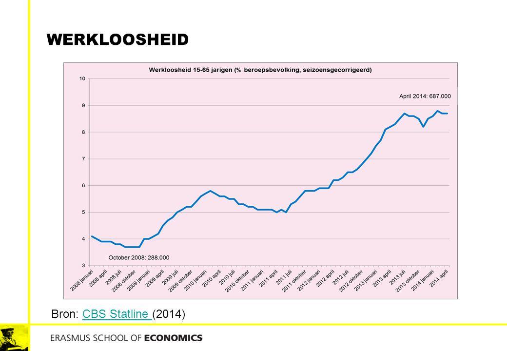 werkloosheid Bron: CBS Statline (2014)