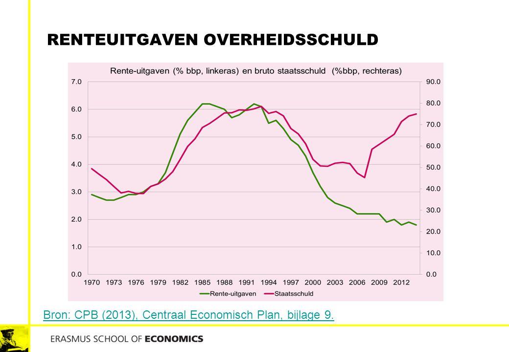 Renteuitgaven overheidsschuld