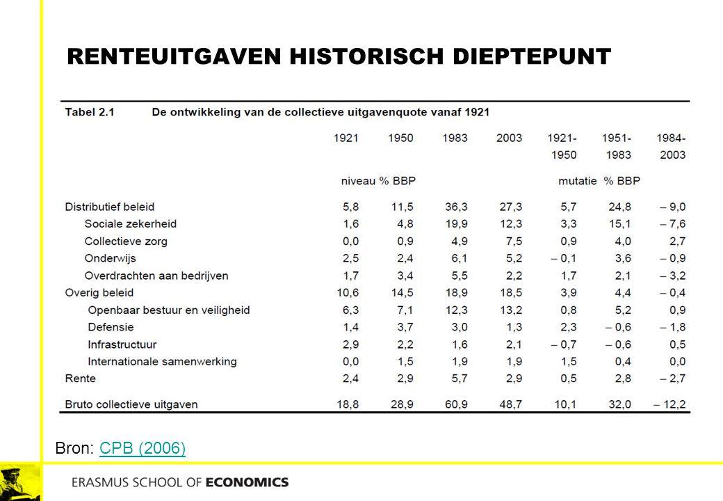 Renteuitgaven historisch dieptepunt