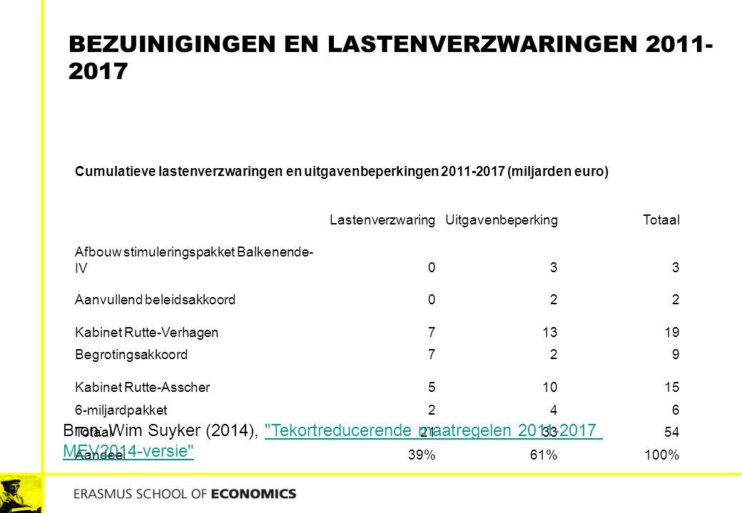Bezuinigingen en lastenverzwaringen 2011-2017