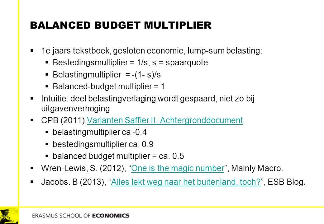 Balanced budget multiplier