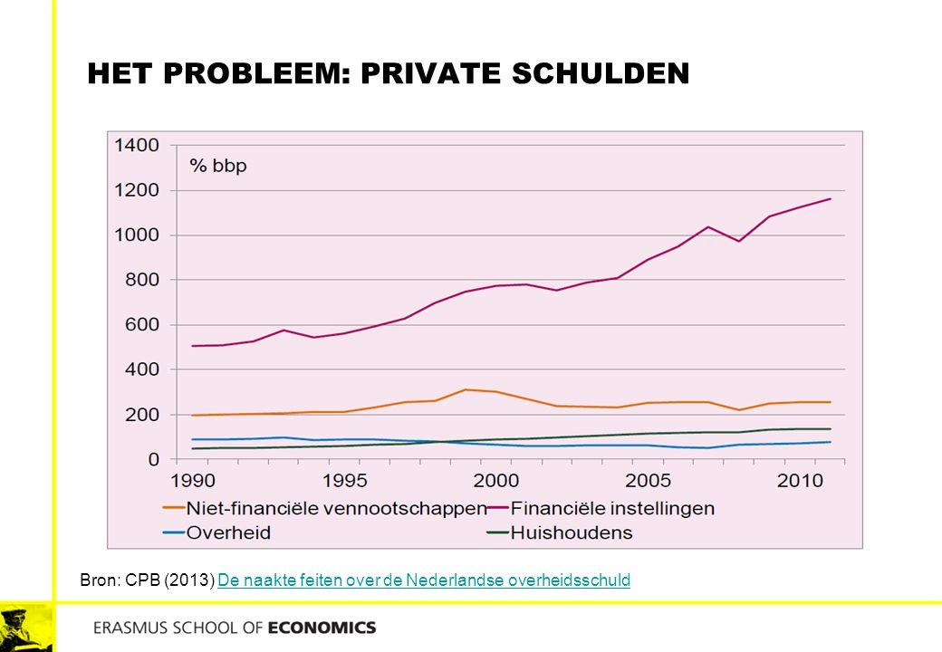 Het probleem: private schulden