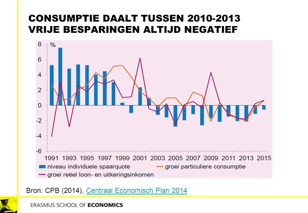 Consumptie daalt tussen 2010-2013 Vrije besparingen altijd negatief