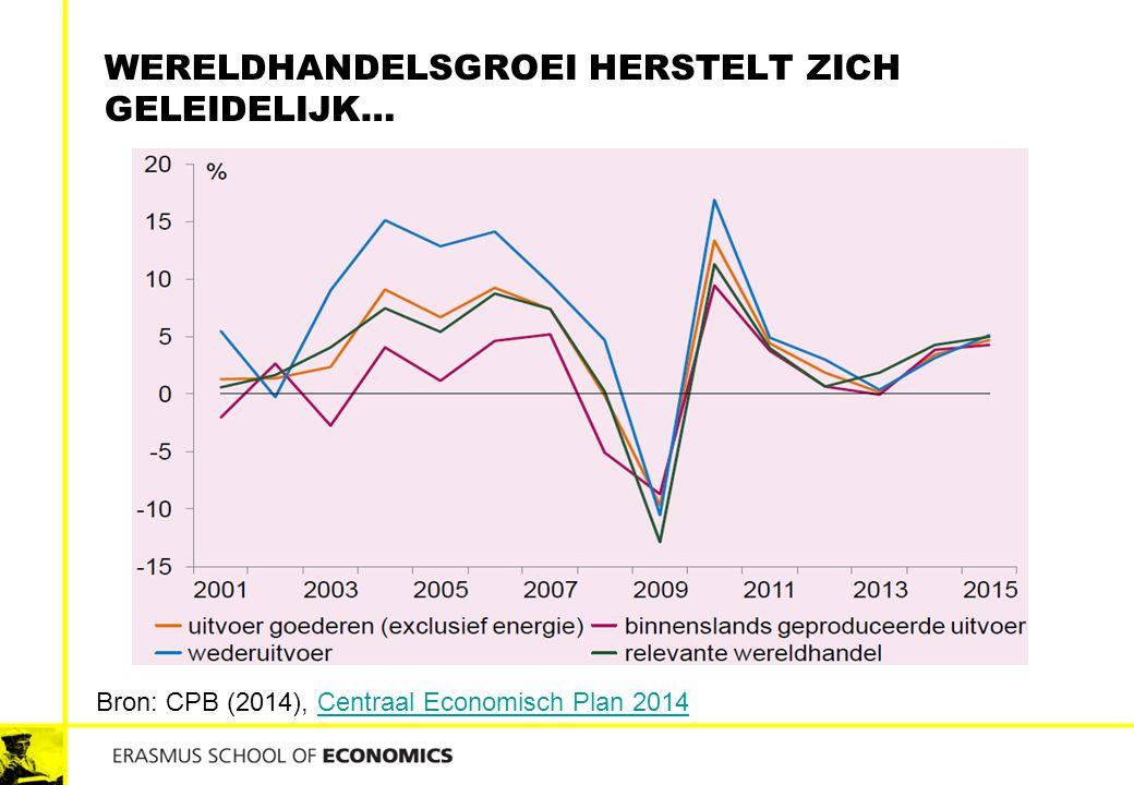 Wereldhandelsgroei herstelt zich geleidelijk…