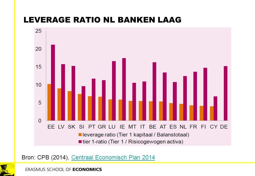 Leverage ratio NL banken laag