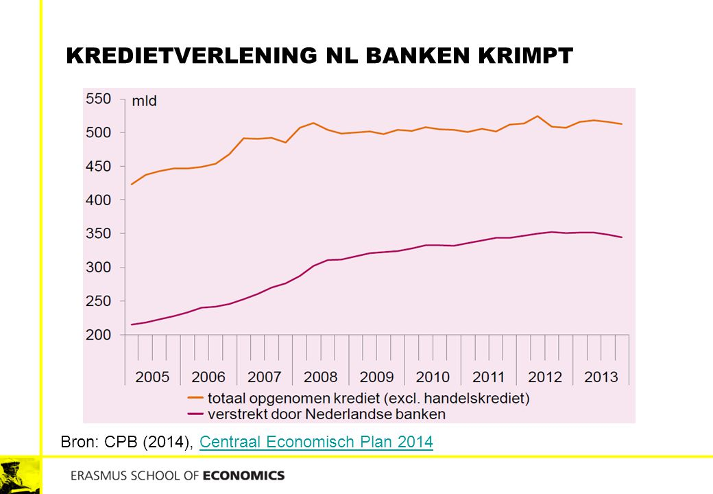 Kredietverlening NL banken krimpt