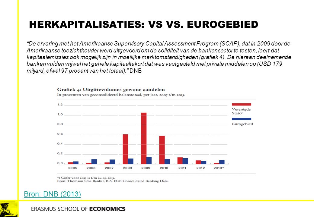 Herkapitalisaties: VS vs. eurogebied