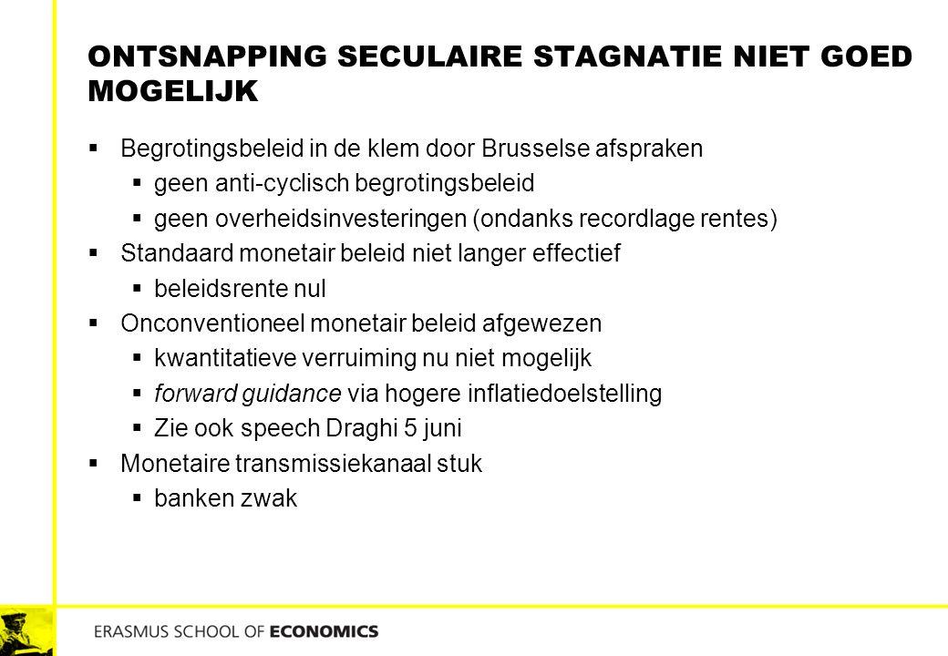 Ontsnapping seculaire stagnatie niet goed mogelijk