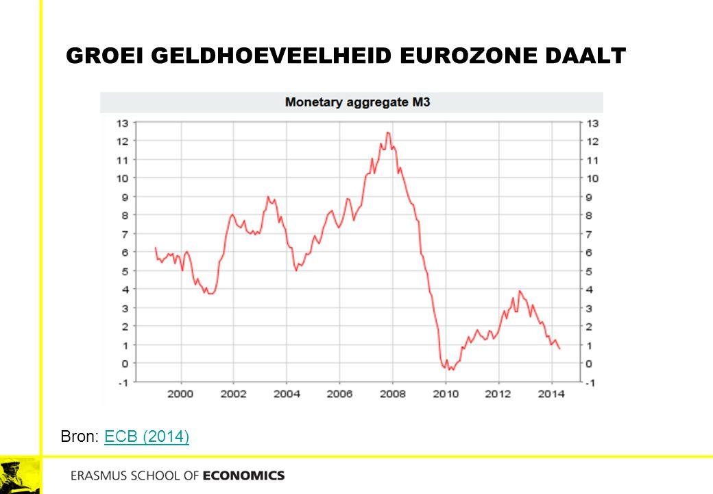 Groei geldhoeveelheid Eurozone daalt
