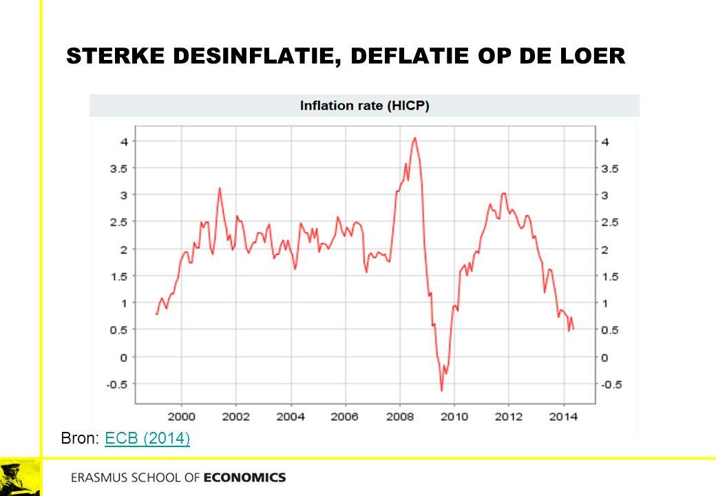 Sterke Desinflatie, deflatie op de loer