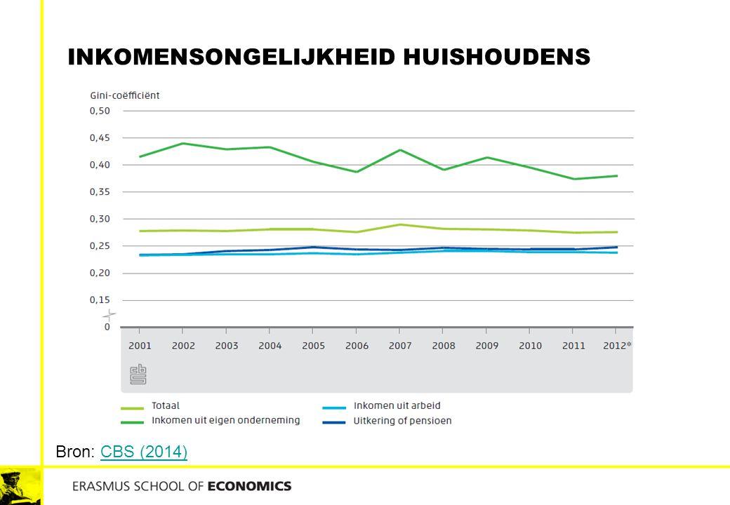 Inkomensongelijkheid huishoudens