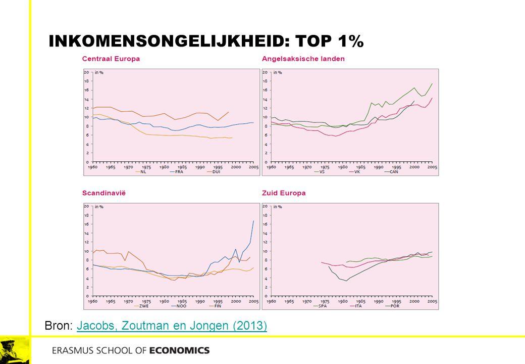 Inkomensongelijkheid: top 1%