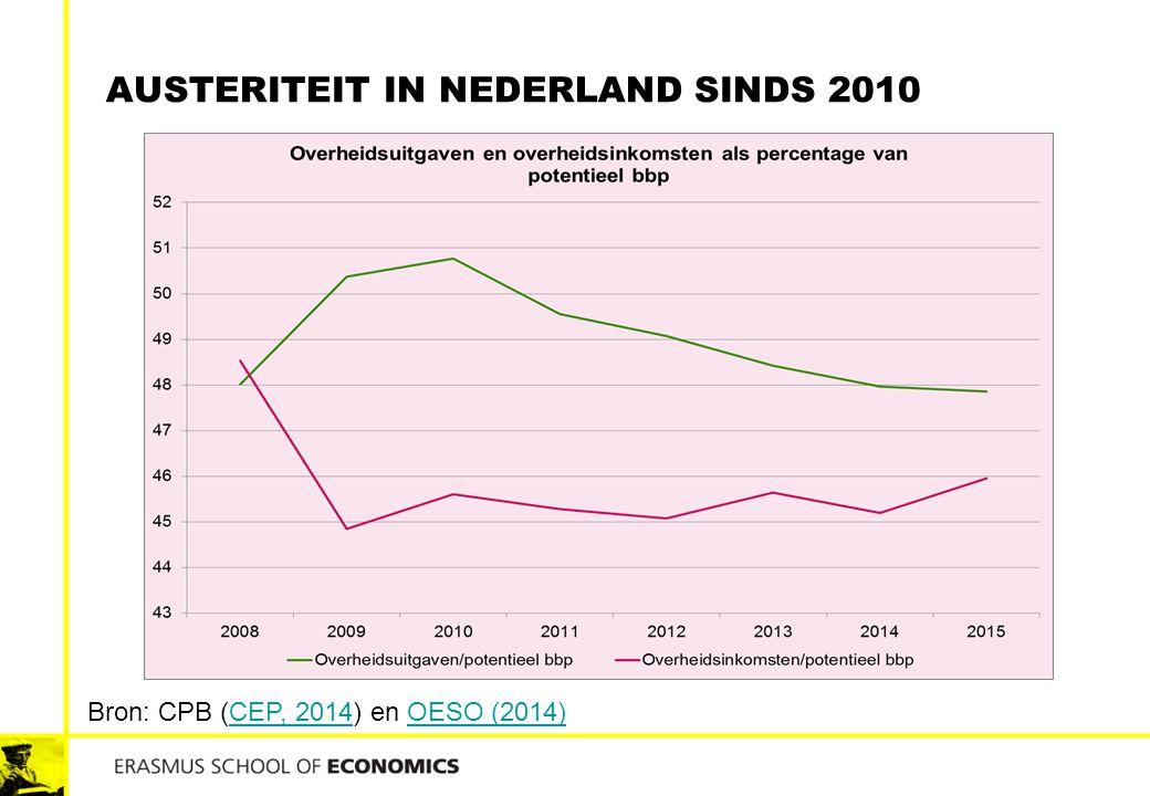 Austeriteit in nederland sinds 2010