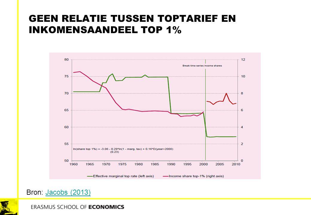 Geen Relatie tussen toptarief en inkomensaandeel top 1%