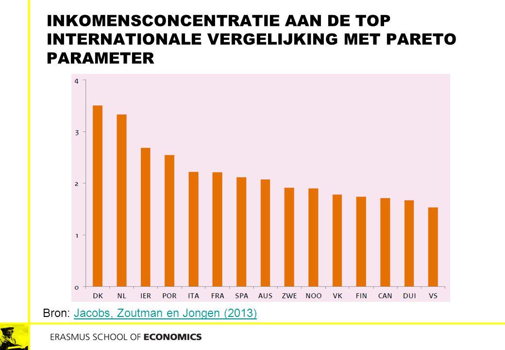 Inkomensconcentratie aan de top Internationale vergelijking met pareto parameter