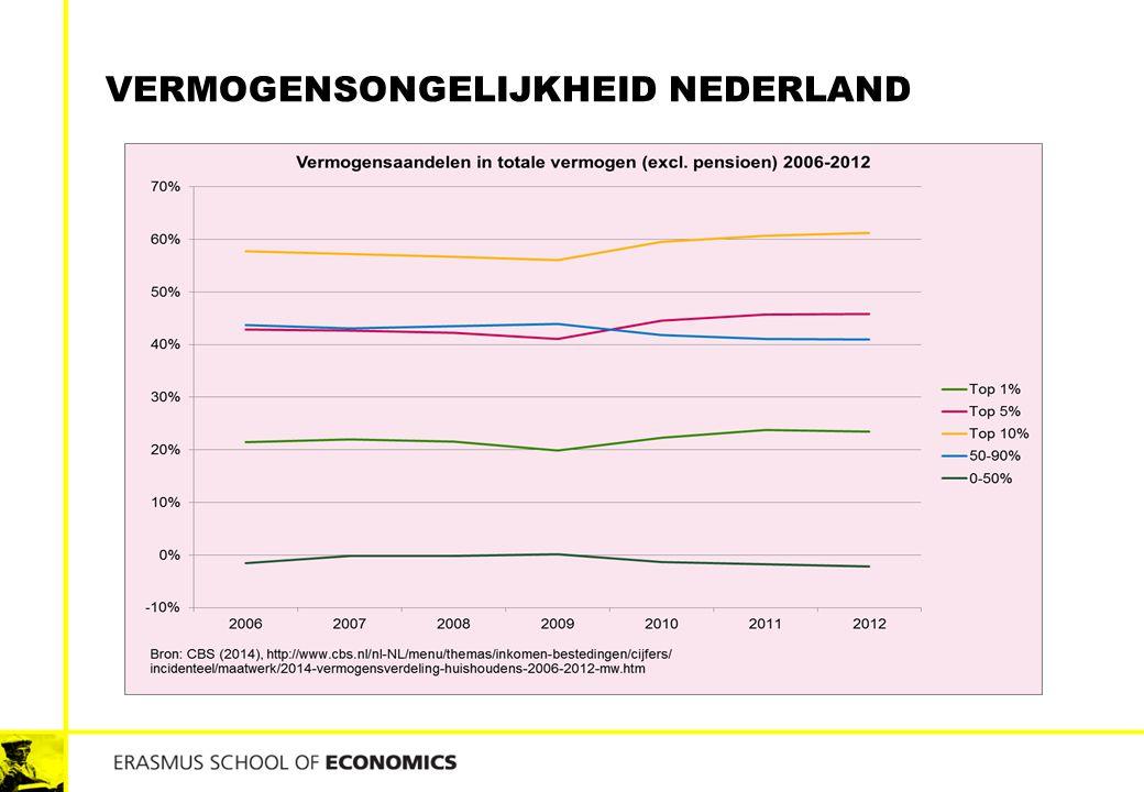 Vermogensongelijkheid Nederland