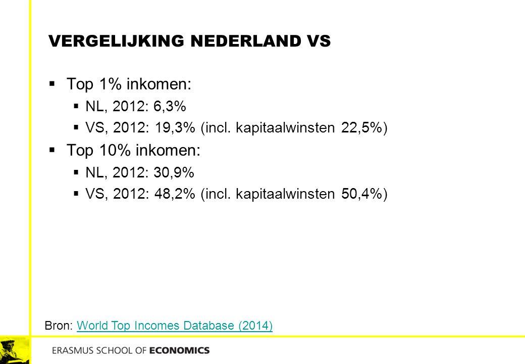 Vergelijking Nederland vs