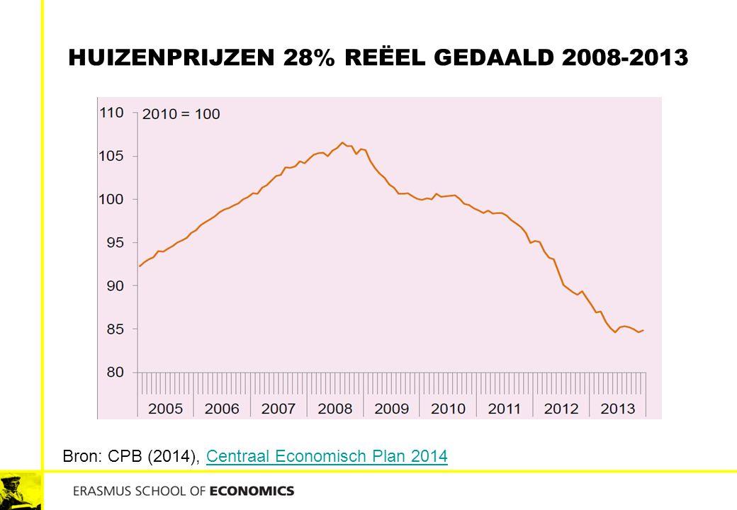 Huizenprijzen 28% reëel gedaald 2008-2013