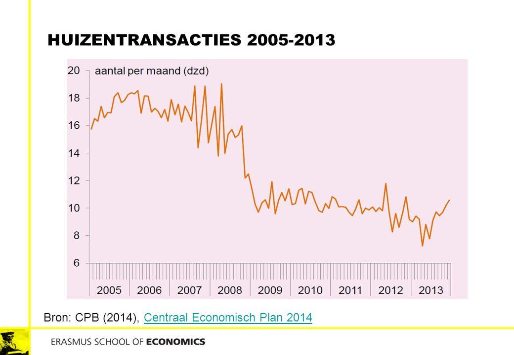 Huizentransacties 2005-2013 Bron: CPB (2014), Centraal Economisch Plan 2014