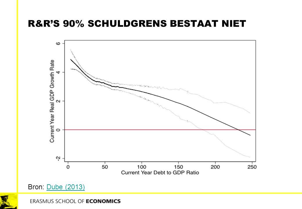 R&R's 90% schuldgrens bestaat niet
