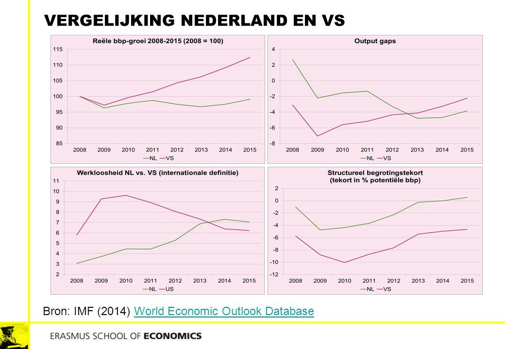 Vergelijking Nederland en VS