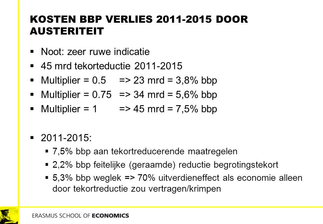 Kosten bbp verlies 2011-2015 door austeriteit