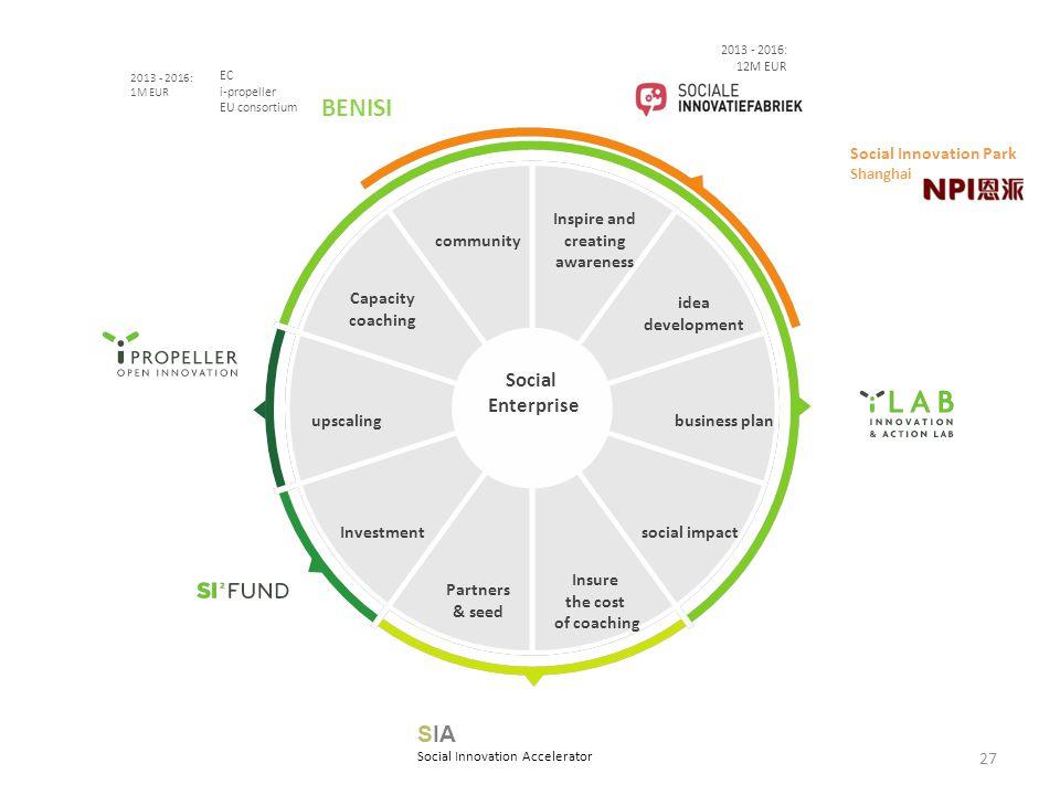 BENISI SIA Social Enterprise Social Innovation Park Shanghai