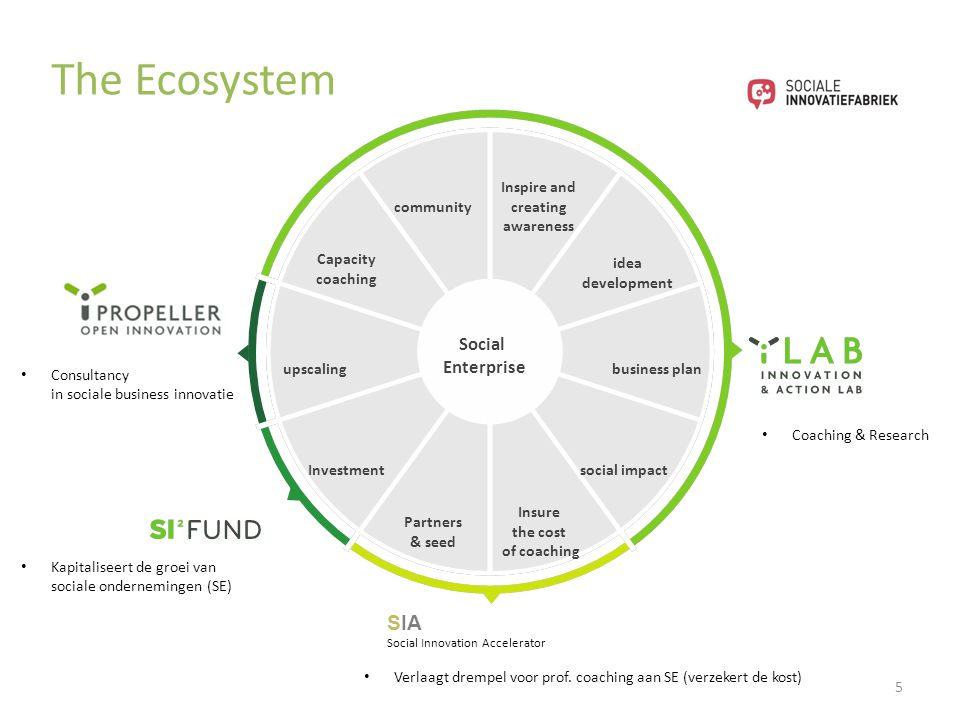 The Ecosystem Social Enterprise