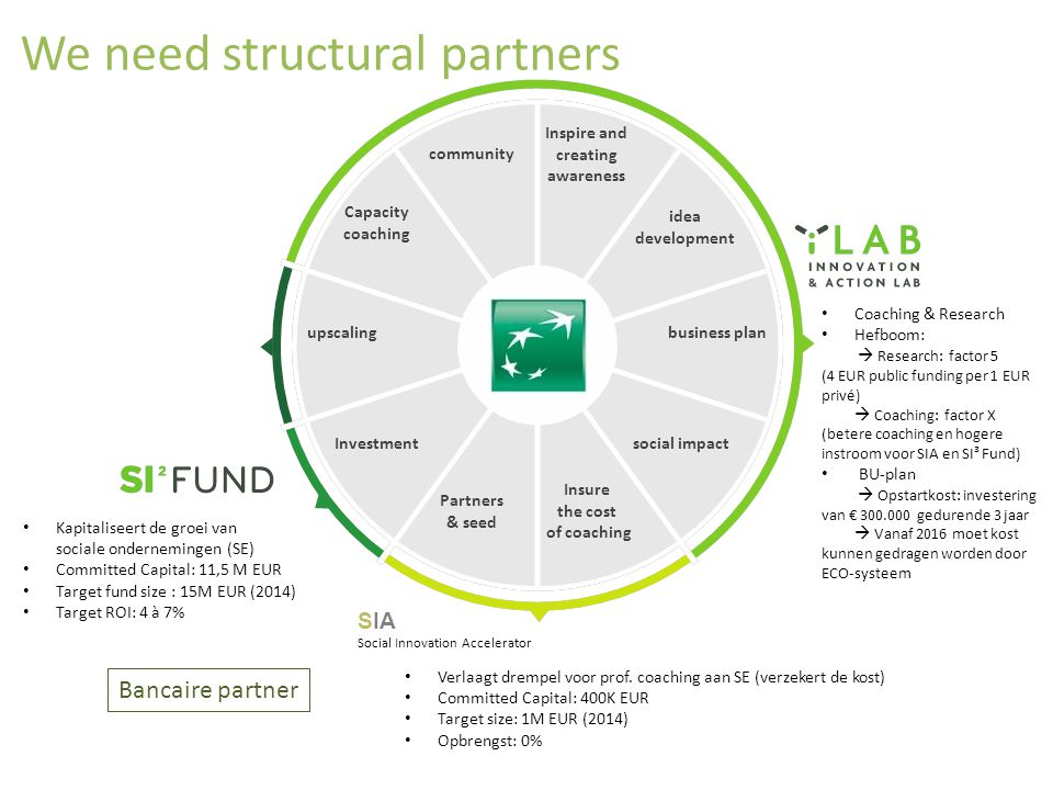 We need structural partners