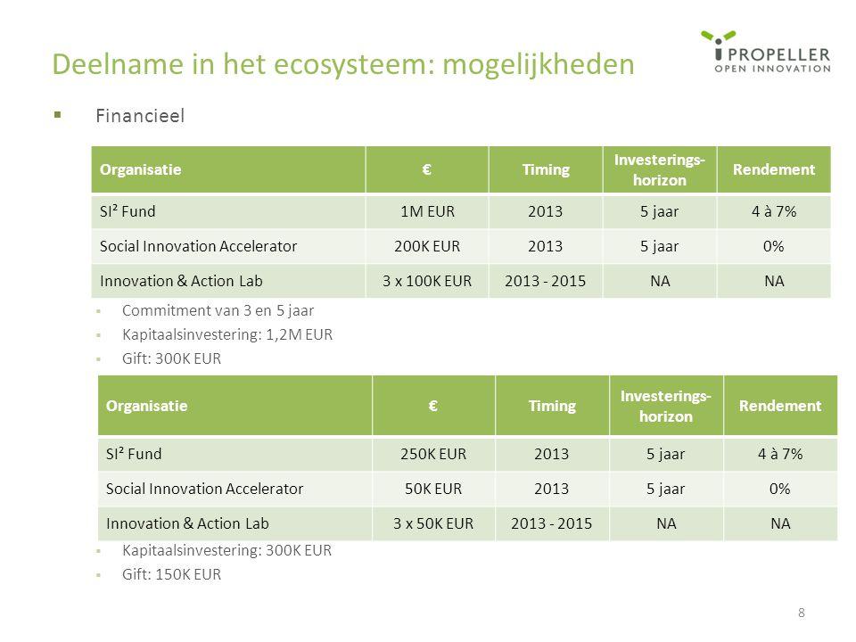 Deelname in het ecosysteem: mogelijkheden