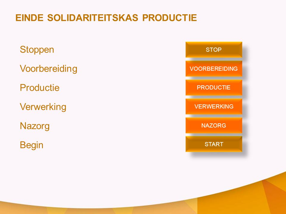 EINDE SOLIDARITEITSKAS PRODUCTIE Stoppen Voorbereiding Productie
