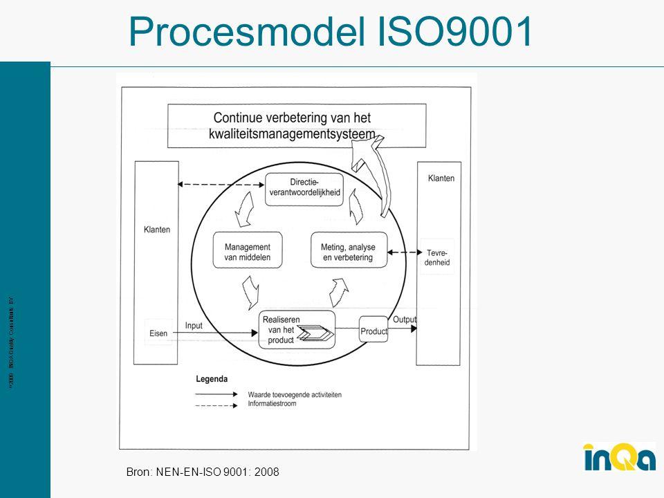 Procesmodel ISO9001 Bron: NEN-EN-ISO 9001: 2008
