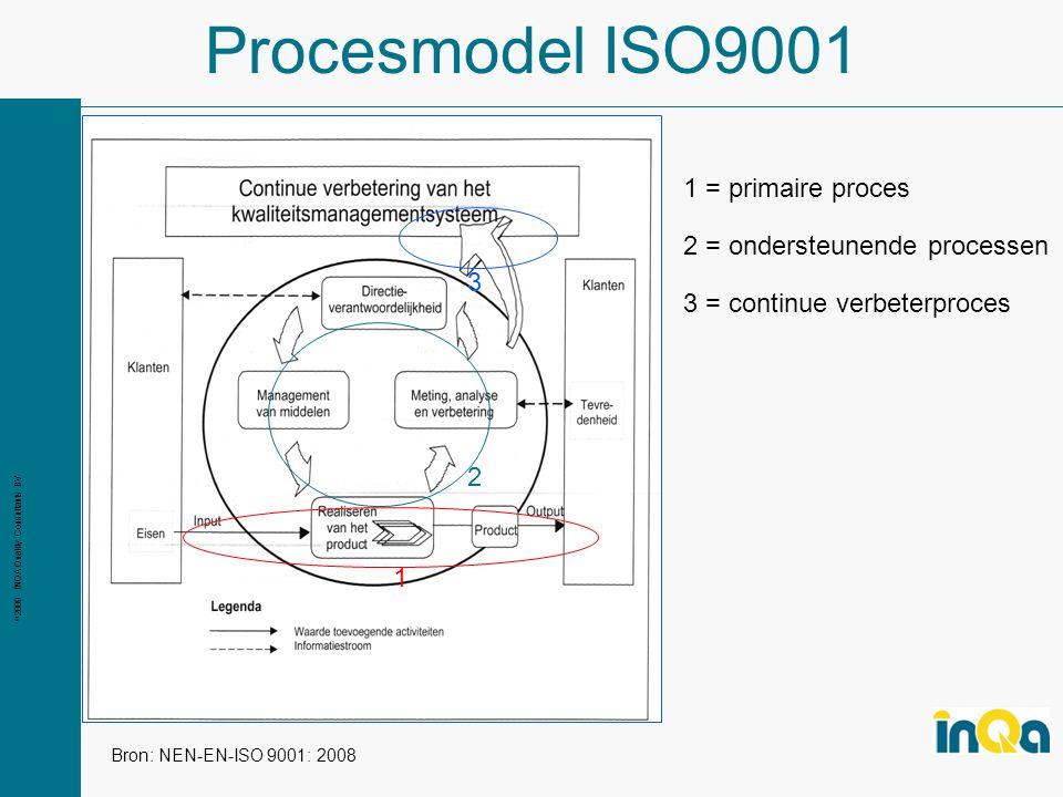 Procesmodel ISO9001 1 = primaire proces 2 = ondersteunende processen 3