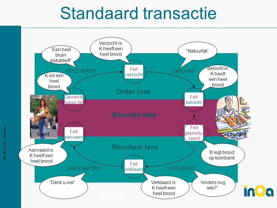 Standaard transactie klaar Order fase verzoeken beloven Executie fase
