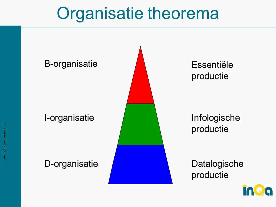Organisatie theorema B-organisatie Essentiële productie I-organisatie
