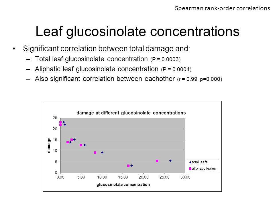 Leaf glucosinolate concentrations