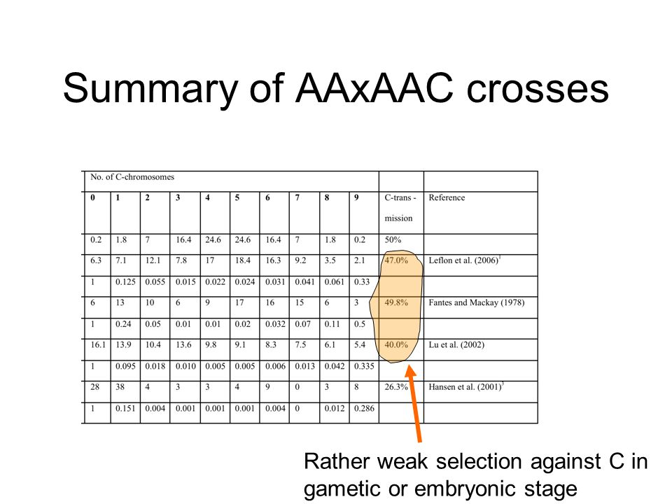 Summary of AAxAAC crosses