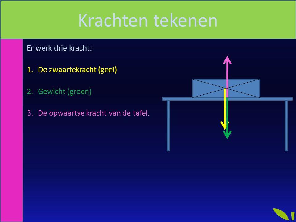 Krachten tekenen Er werk drie kracht: De zwaartekracht (geel)