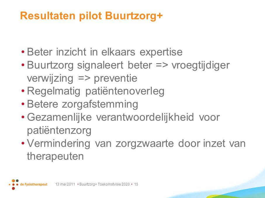 Resultaten pilot Buurtzorg+