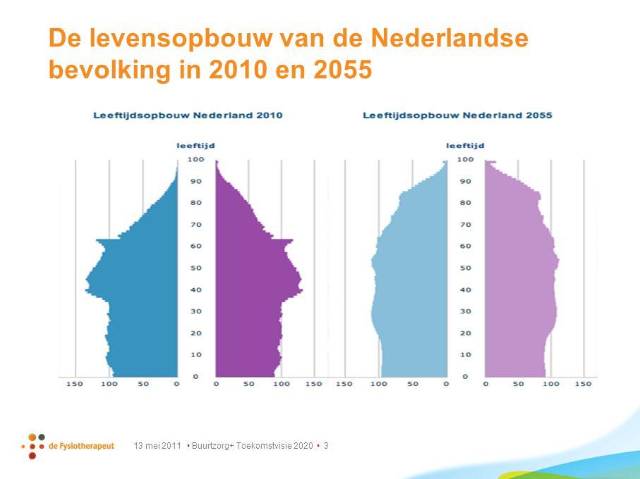 De levensopbouw van de Nederlandse bevolking in 2010 en 2055