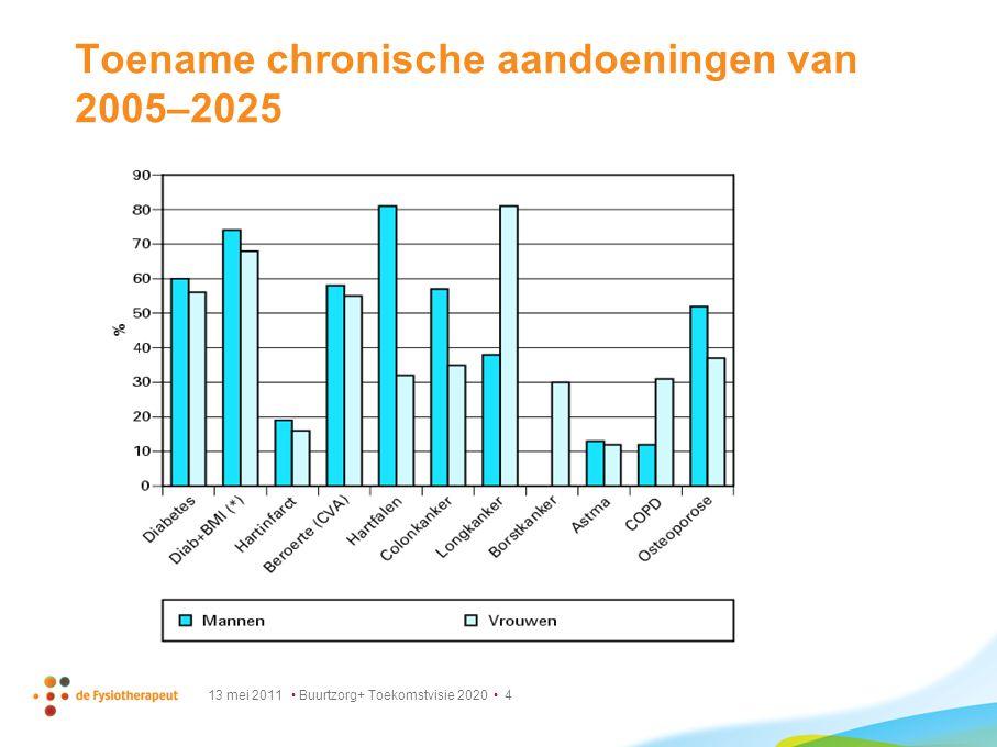 Toename chronische aandoeningen van 2005–2025