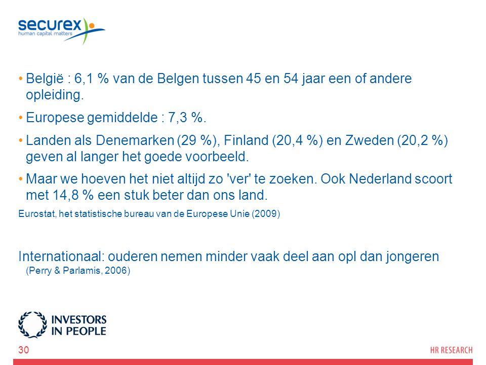 Europese gemiddelde : 7,3 %.